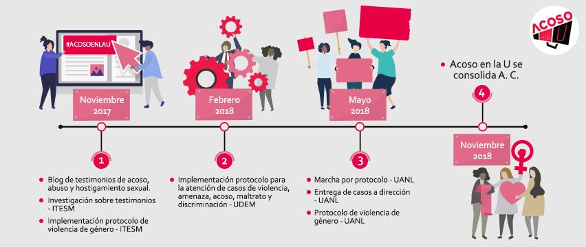 Acosoenlau-asociacion-civil-2018-cultura-de-la-denuncia